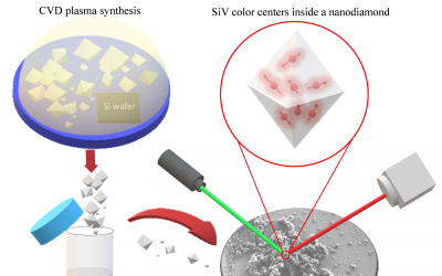 Large-Scale Fabrication of Highly Emissive Nanodiamonds by CVD with Controlled Doping by SiV and GeV Centers