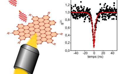 Graphene quantum boxes: new quantum emitters at room temperature