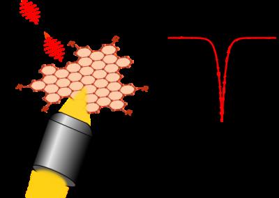 Graphene quantum boxes: new quantum emitters at room temperature