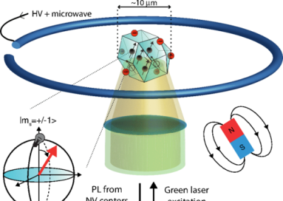 Ramsey Interferences and Spin Echoes from Electron Spins Inside a Levitating Macroscopic Particle