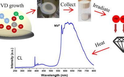 Synthesis of Loose Nanodiamonds Containing Nitrogen-Vacancy Centers for Magnetic and Thermal Sensing