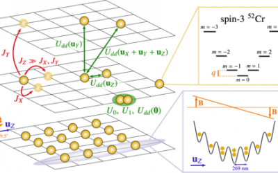 Dynamics of an itinerant spin-3 atomic dipolar gas in an optical lattice