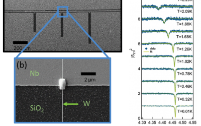High kinetic inductance microwave resonators made by He-Beam assisted deposition of tungsten nanowires